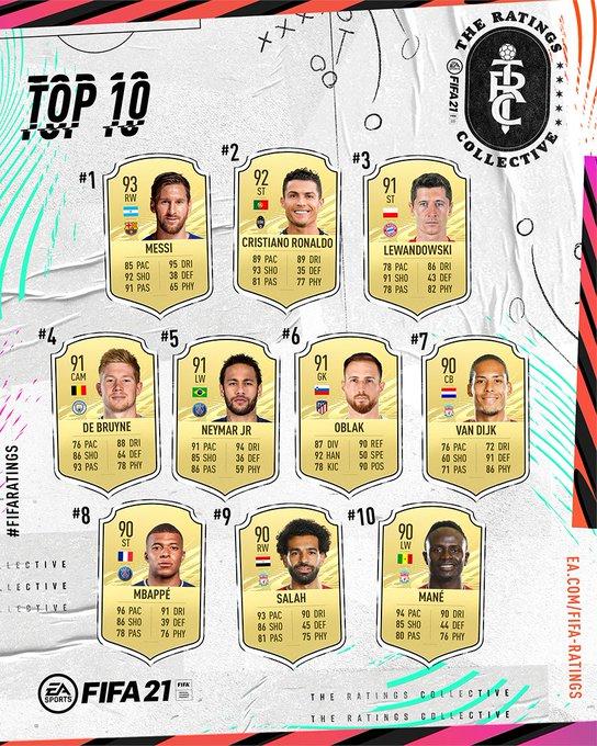 FIFA21RatingsTop10