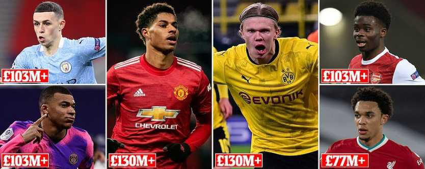 Most Expensive Footballers