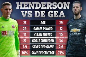 De Gea vs Henderson